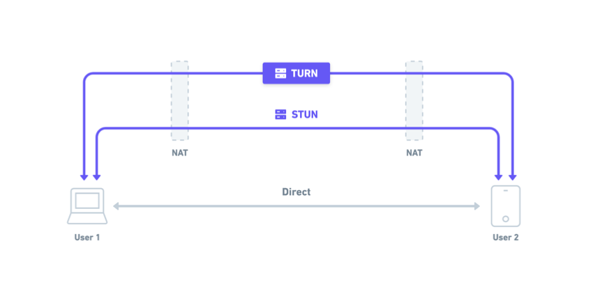 Showing how two users are connected using STUN and TURN.