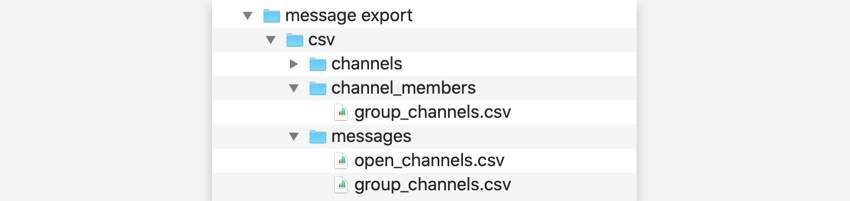 For message, the zip file has 3 directories containing CSV files of exported data: channels, channel_members, and messages.